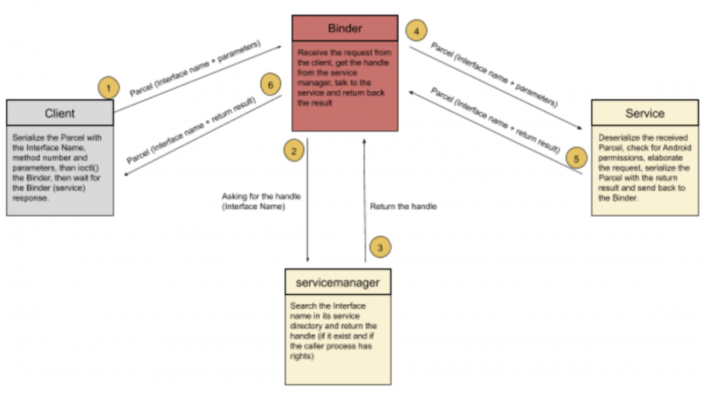 Android IPC: Part 2 – Binder and Service Manager Perspective