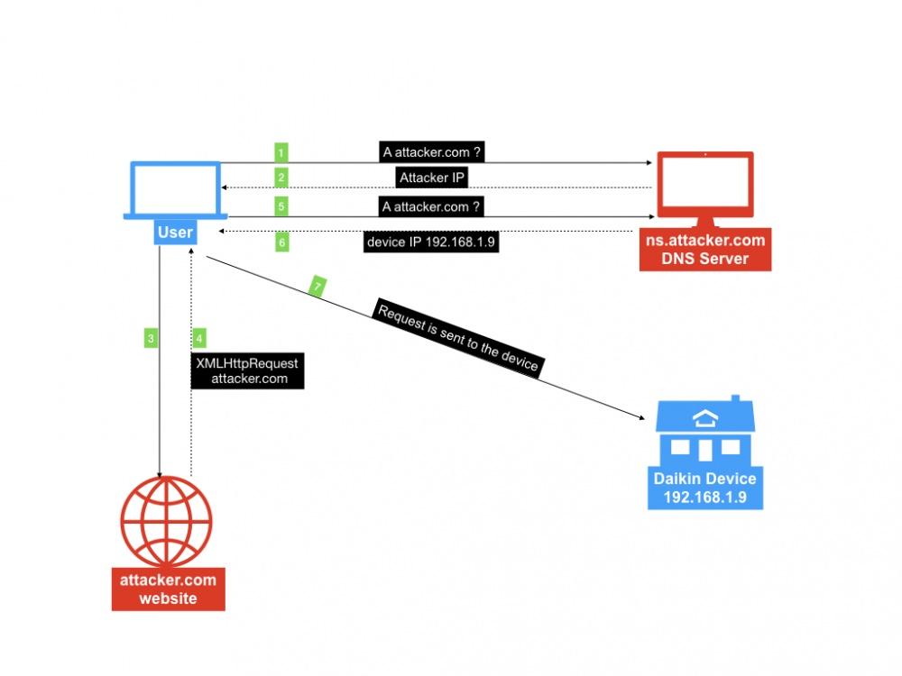 Daikin Emura Series – Arbitrary Remote Control via DNS Rebinding